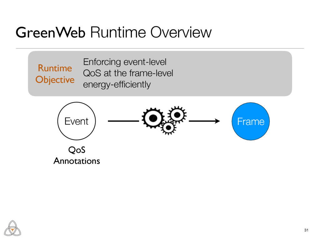 31 GreenWeb Runtime Overview Frame Event Enforc...