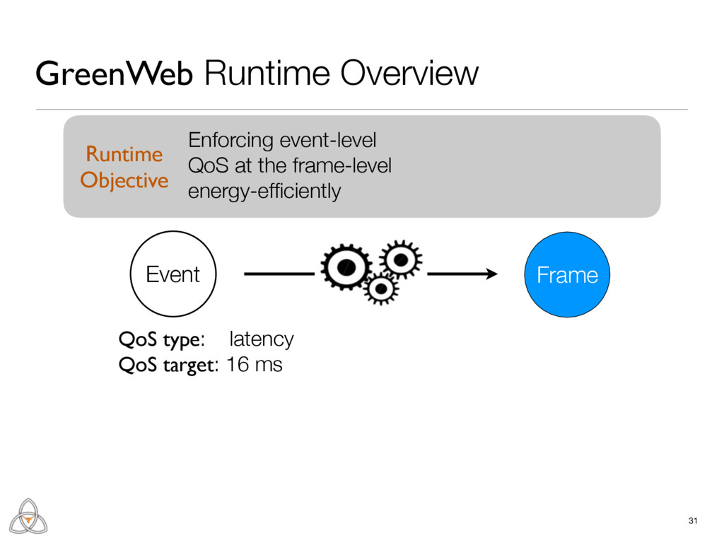 QoS type: latency QoS target: 16 ms 31 GreenWeb...