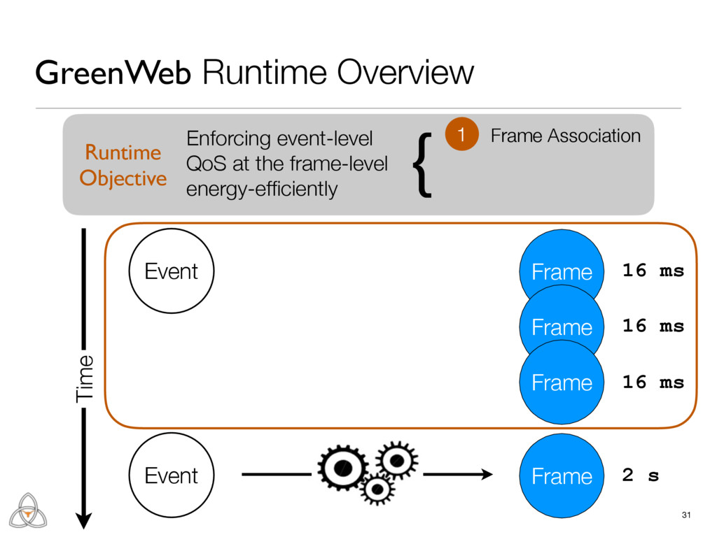 31 GreenWeb Runtime Overview Frame Event Frame ...