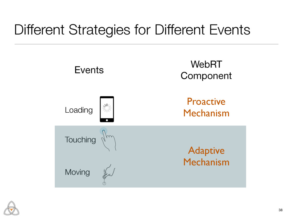 Different Strategies for Different Events 38 Lo...