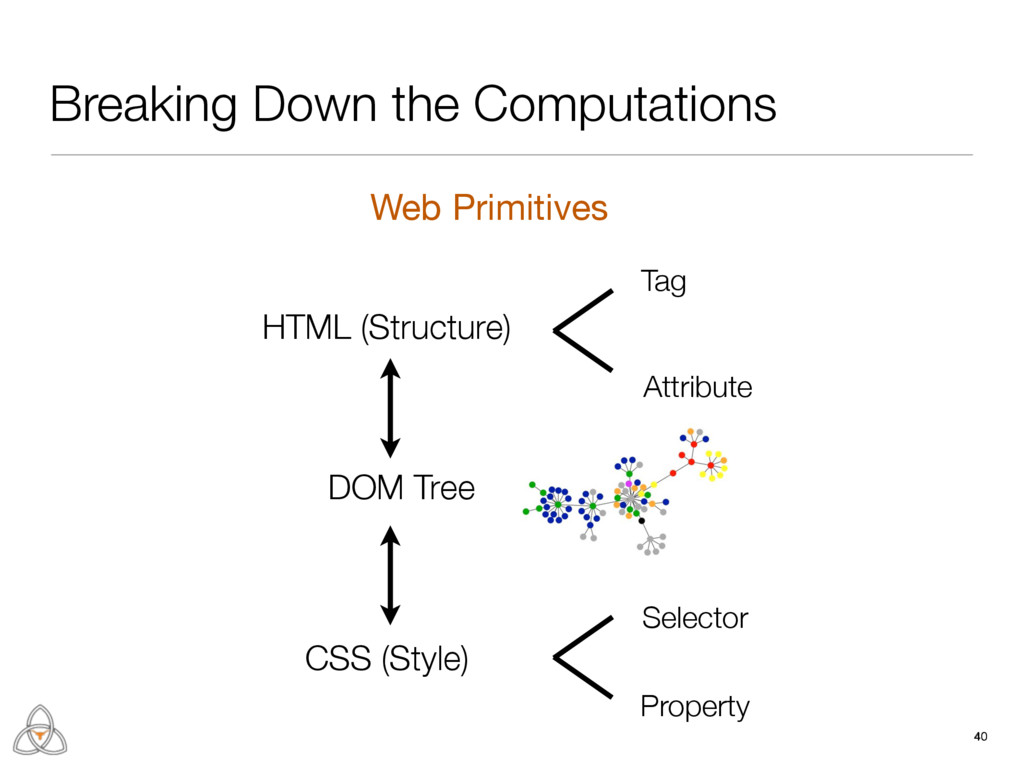 40 Breaking Down the Computations DOM Tree Tag ...