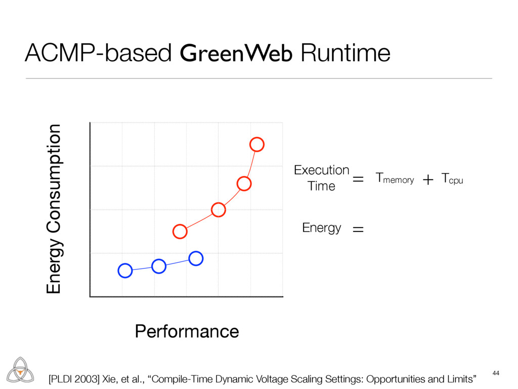 Tcpu Energy Consumption Performance ACMP-based ...