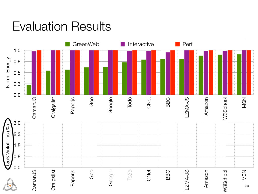 53 Evaluation Results QoS Violations (%) 0.0 0....