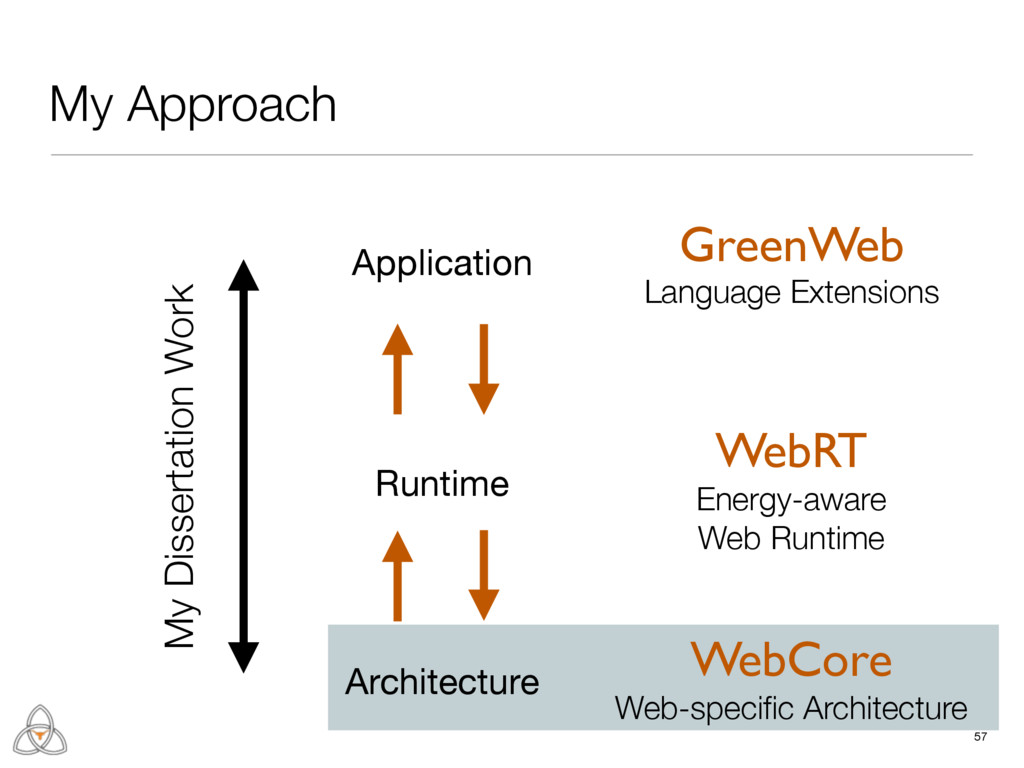 Runtime 57 My Approach Architecture Application...