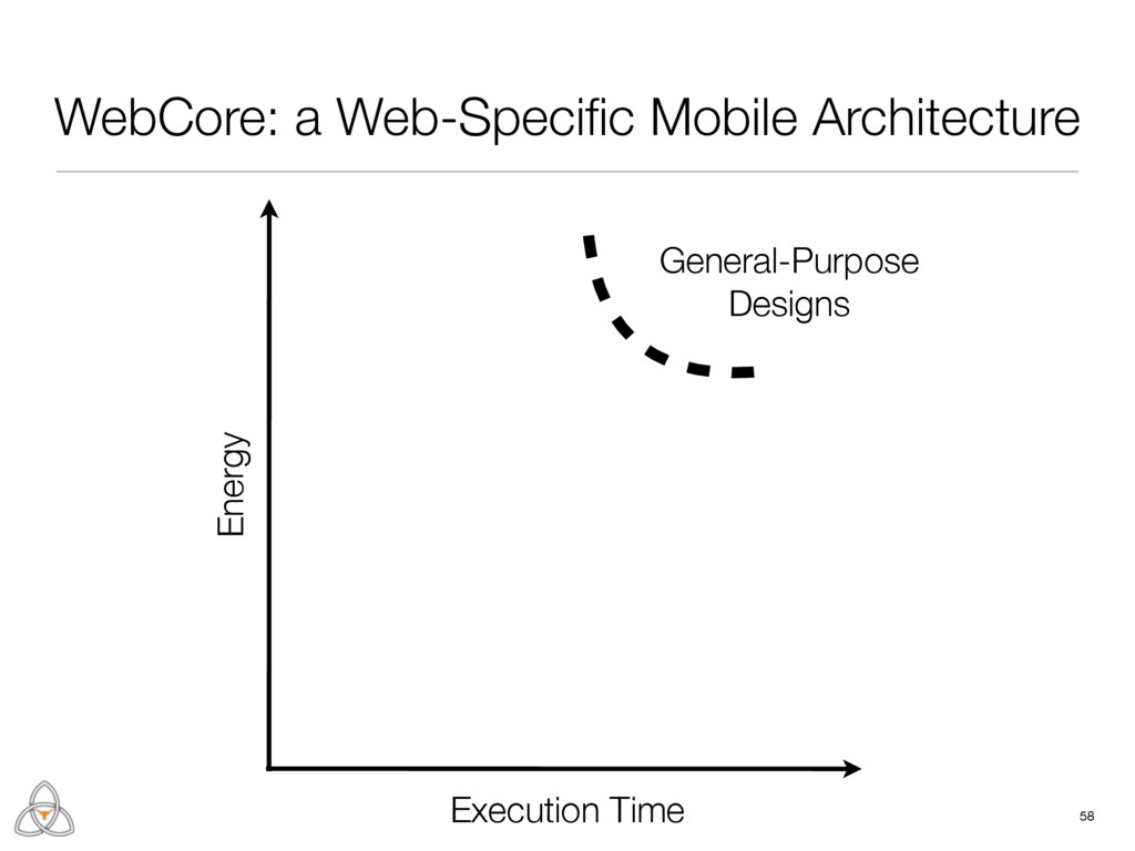 58 Execution Time Energy General-Purpose Design...