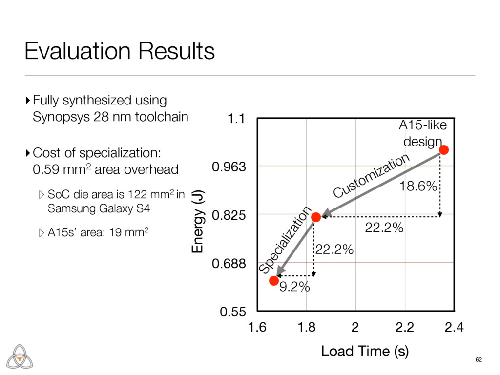 Evaluation Results 62 0.55 0.688 0.825 0.963 1....