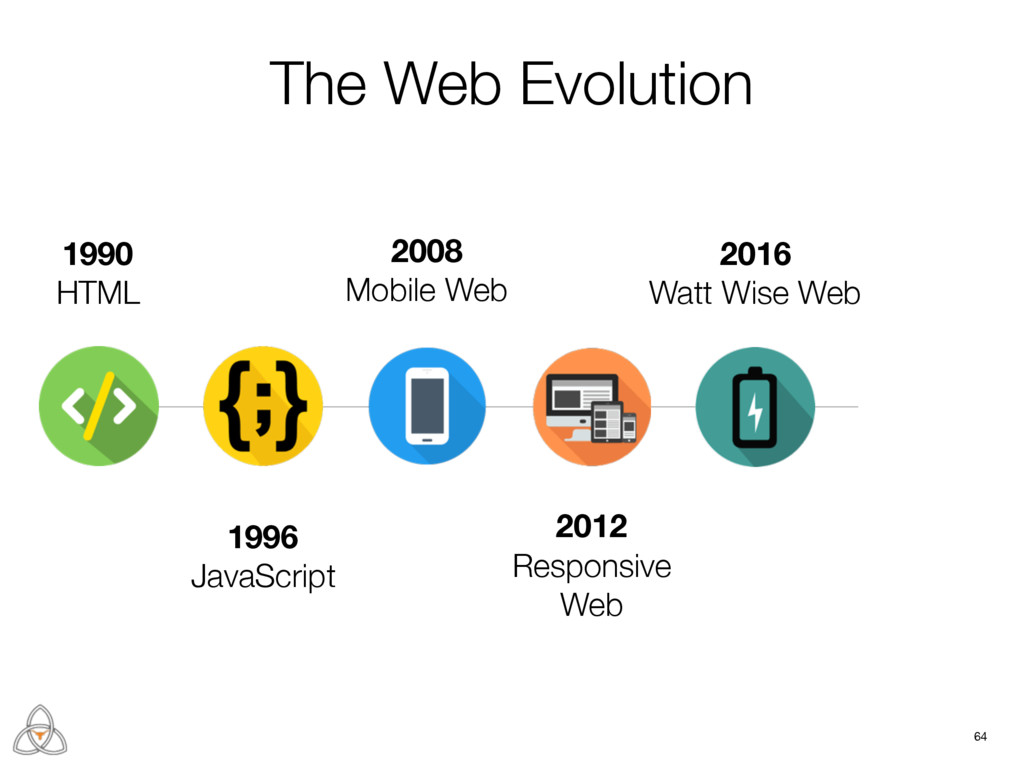 64 1990 HTML 1996 JavaScript 2008 Mobile Web 20...