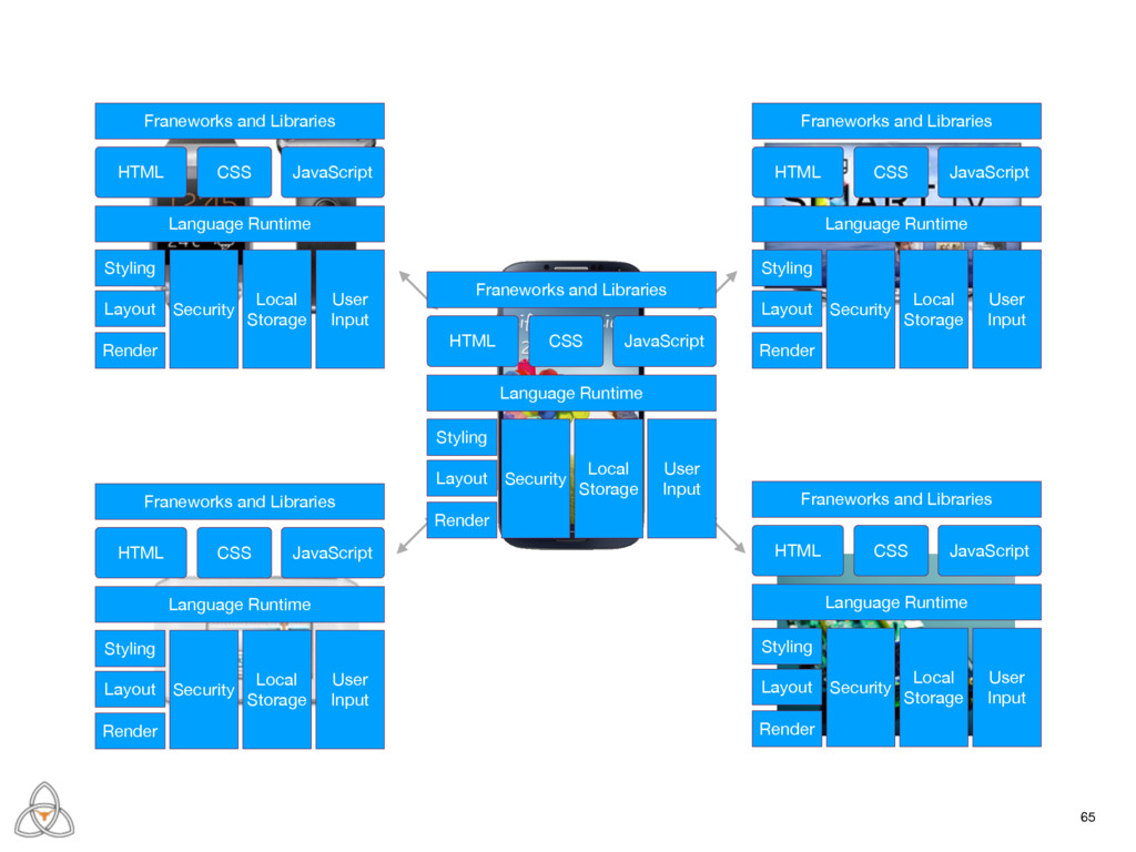 65 Franeworks and Libraries HTML JavaScript CSS...