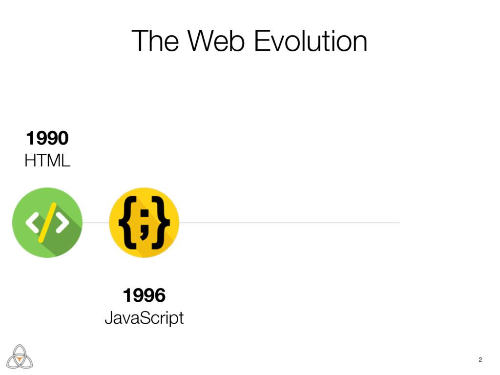 2 1990 HTML 1996 JavaScript The Web Evolution