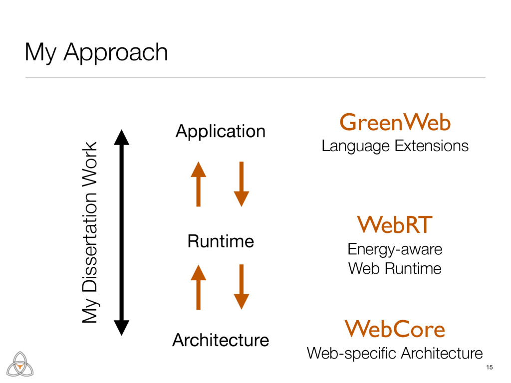 Runtime 15 My Approach Architecture Application...