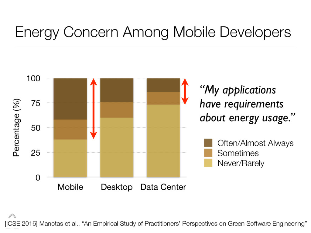 Energy Concern Among Mobile Developers 16 Perce...