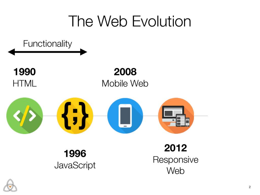 2 1990 HTML 1996 JavaScript 2008 Mobile Web 201...