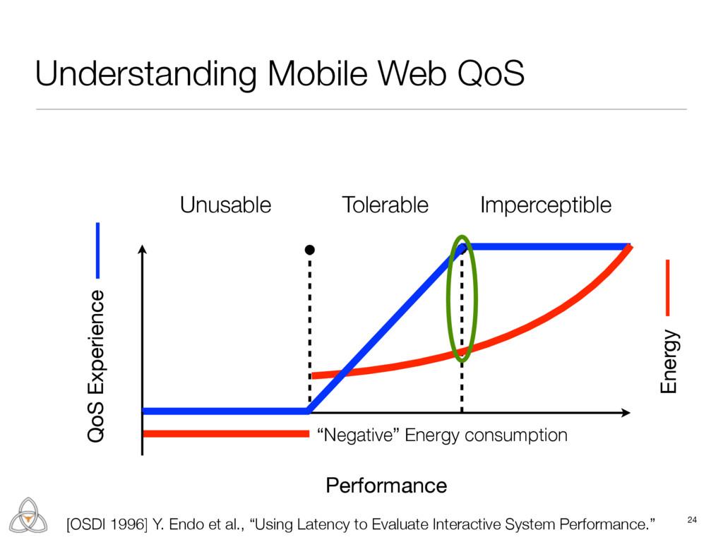 24 Performance QoS Experience Unusable Tolerabl...