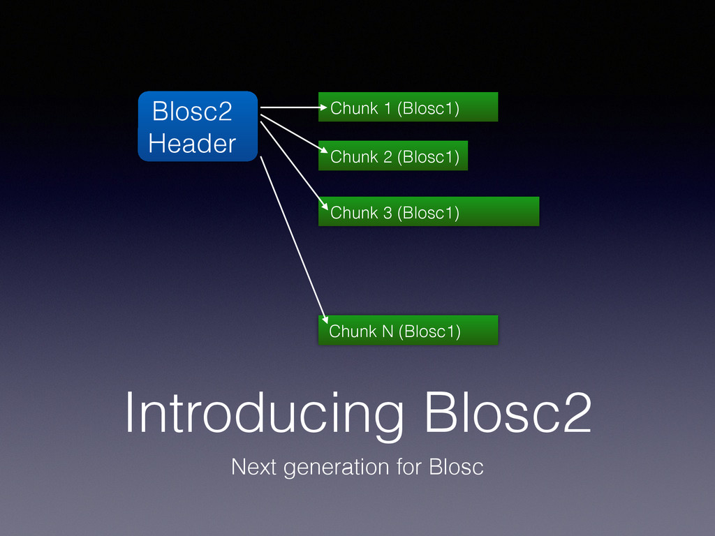 Introducing Blosc2 Next generation for Blosc Bl...