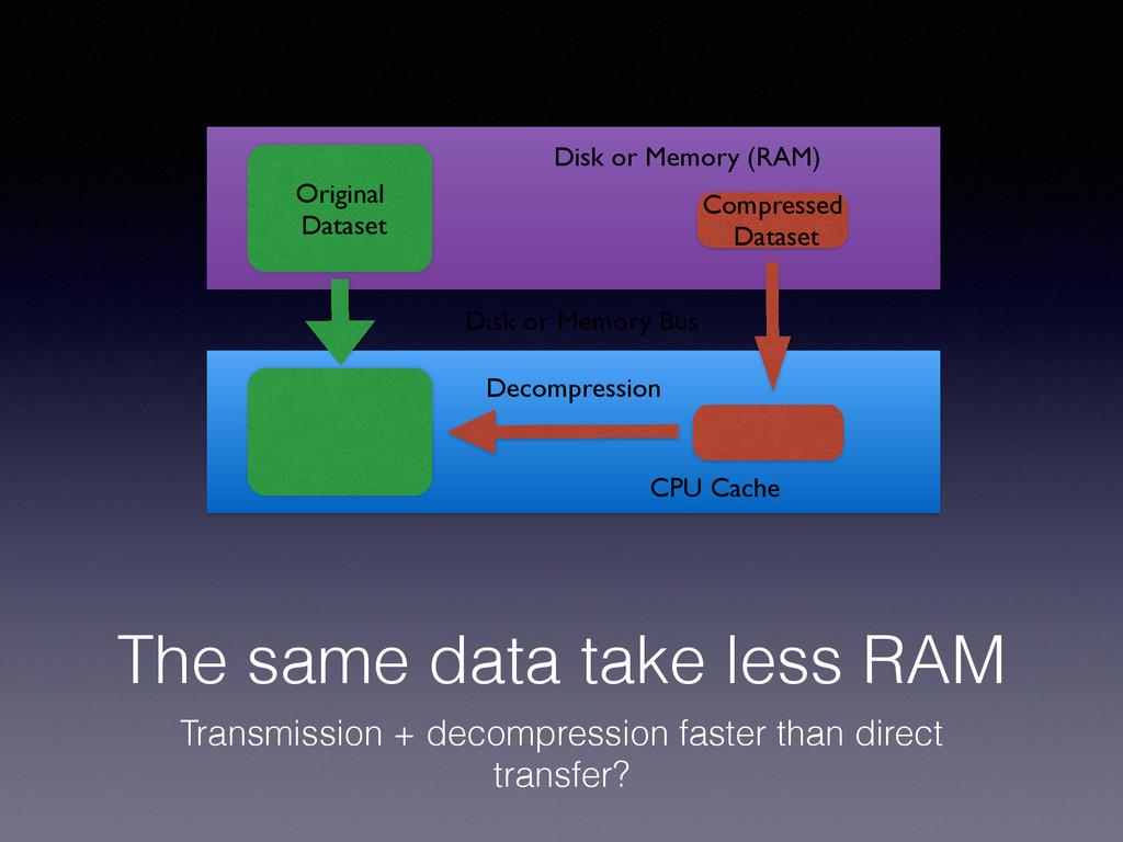 The same data take less RAM Transmission + deco...