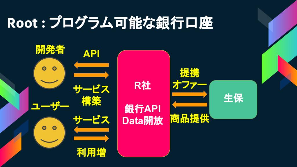Root : プログラム可能な銀行口座 生保 R社 銀行API Data開放 提携 オファー ...