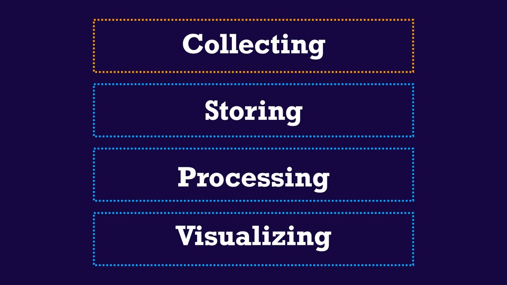 Collecting Storing Processing Visualizing