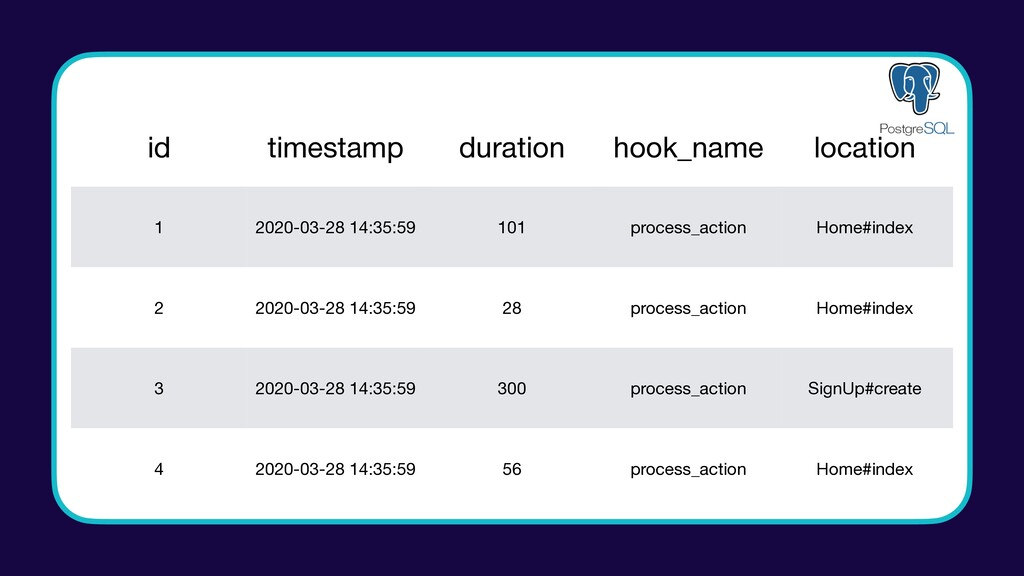 id timestamp duration hook_name location 1 2020...