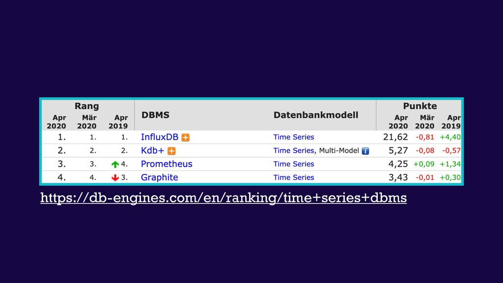 https://db-engines.com/en/ranking/time+series+d...