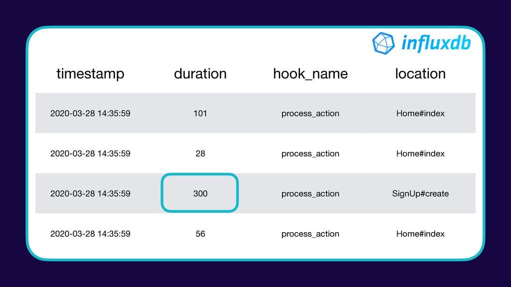 timestamp duration hook_name location 2020-03-2...