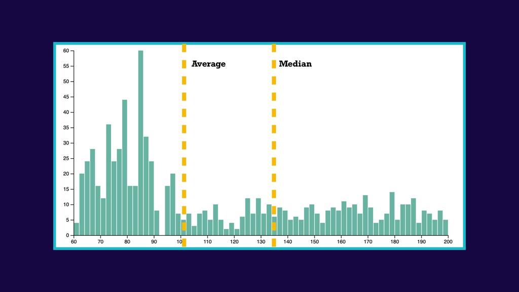 Median Average