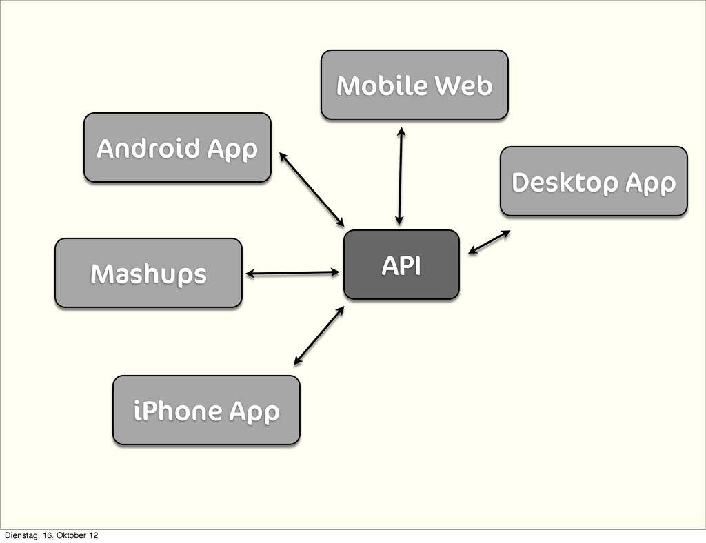 API iPhone App Android App Mobile Web Desktop A...
