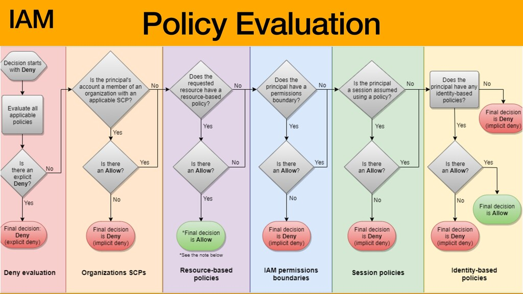 IAM Policy Evaluation
