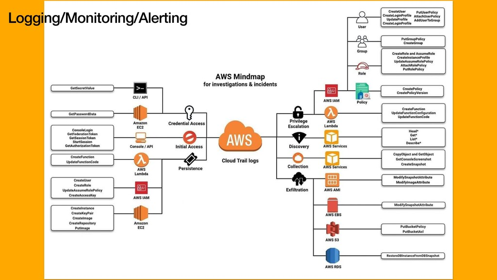 Logging/Monitoring/Alerting