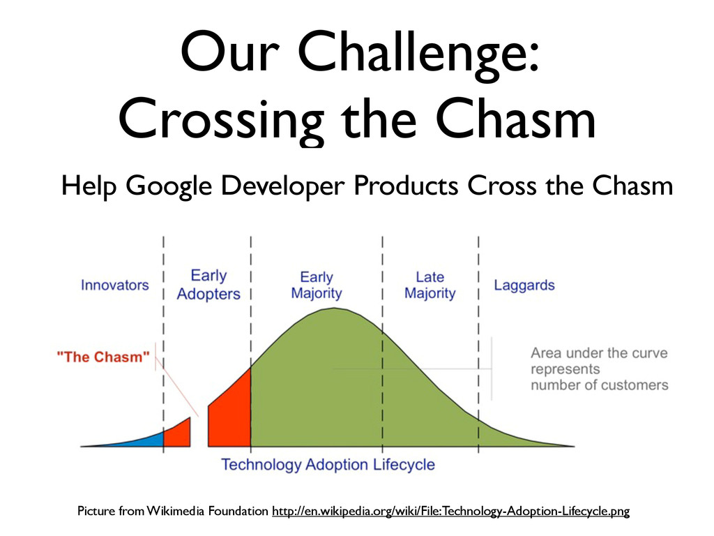 Our Challenge: Crossing the Chasm Picture from ...