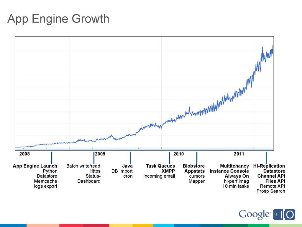 App Engine Growth App Engine Launch Python Data...
