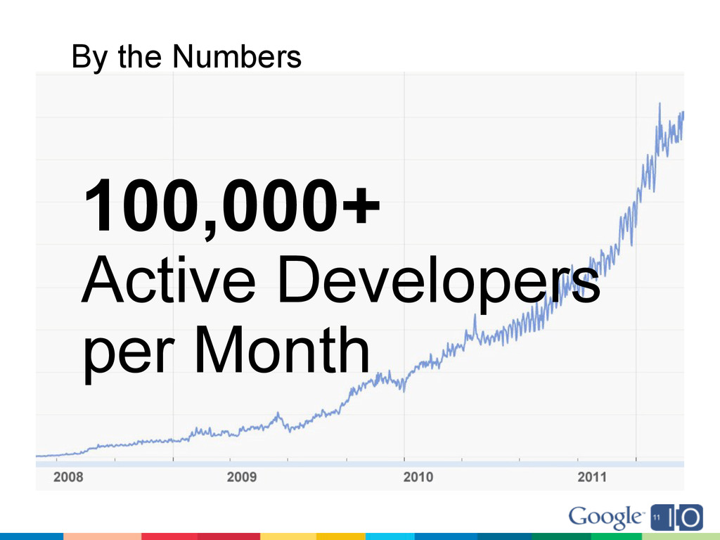 100,000+ Active Developers per Month By the Num...