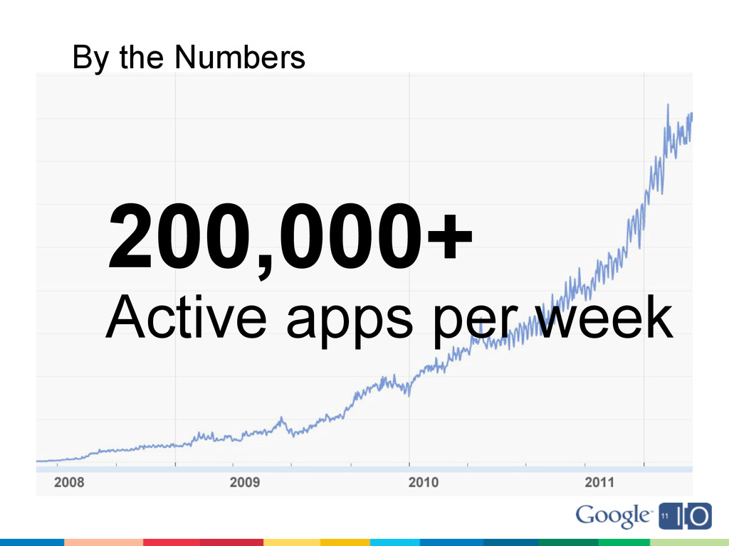 200,000+ Active apps per week By the Numbers