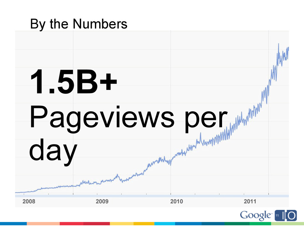1.5B+ Pageviews per day By the Numbers
