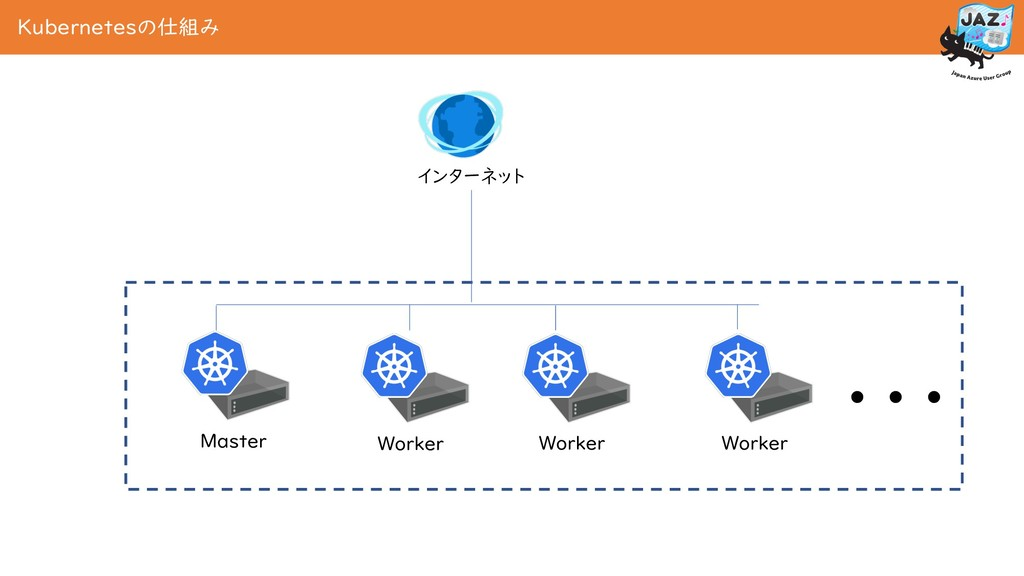 Kubernetesの仕組み Master Worker インターネット Worker Wor...