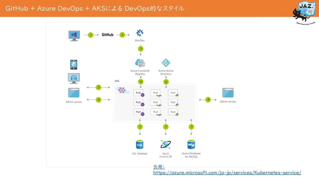 GitHub + Azure DevOps + AKSによる DevOps的なスタイル 引用:...
