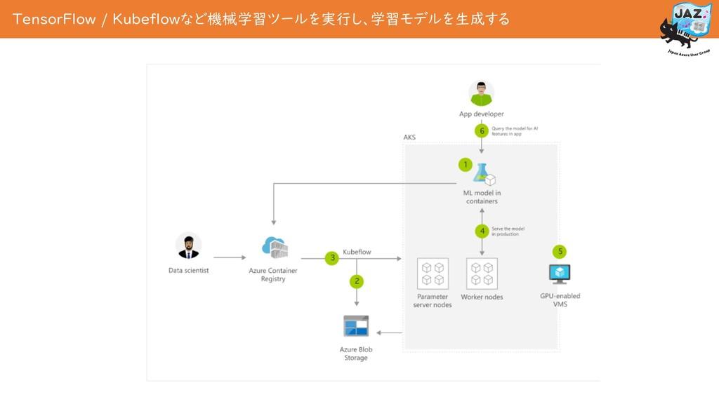 TensorFlow / Kubeflowなど機械学習ツールを実行し、学習モデルを生成する