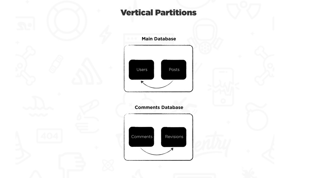 Vertical Partitions Users Posts Main Database C...
