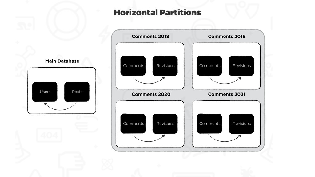 Horizontal Partitions Users Posts Main Database...