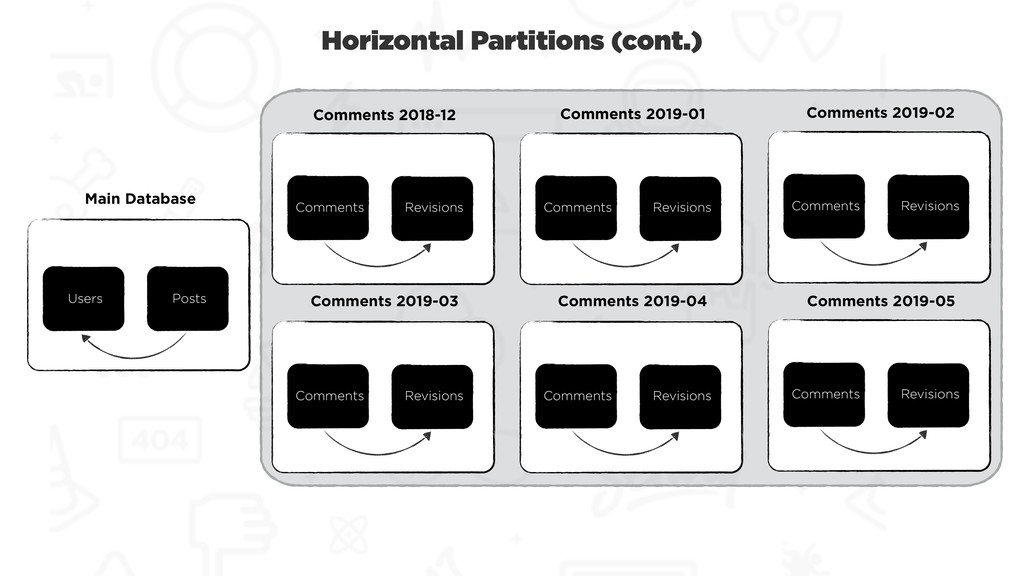 Horizontal Partitions (cont.) Users Posts Main ...