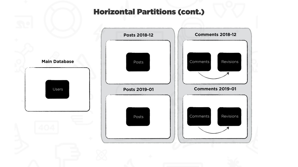 Horizontal Partitions (cont.) Users Main Databa...