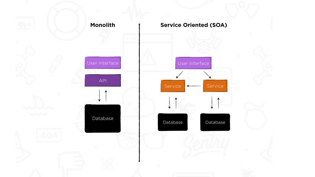 User Interface API Database Monolith User Inter...