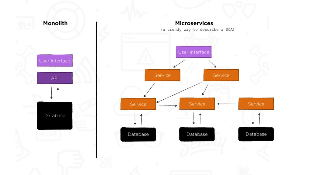 User Interface API Database Service Service Ser...