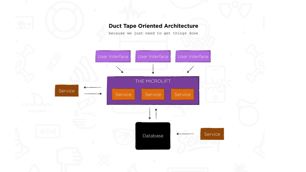User Interface Database Duct Tape Oriented Arch...