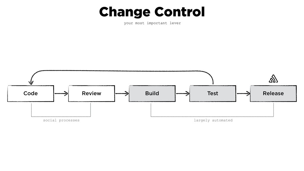 Test Review Release Build Code largely automate...