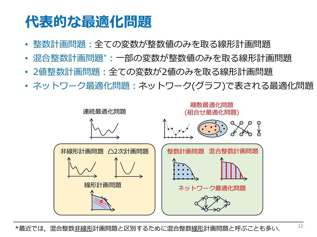 代表的な最適化問題 • 整数計画問題︓全ての変数が整数値のみを取る線形計画問題 • 混合整数計...
