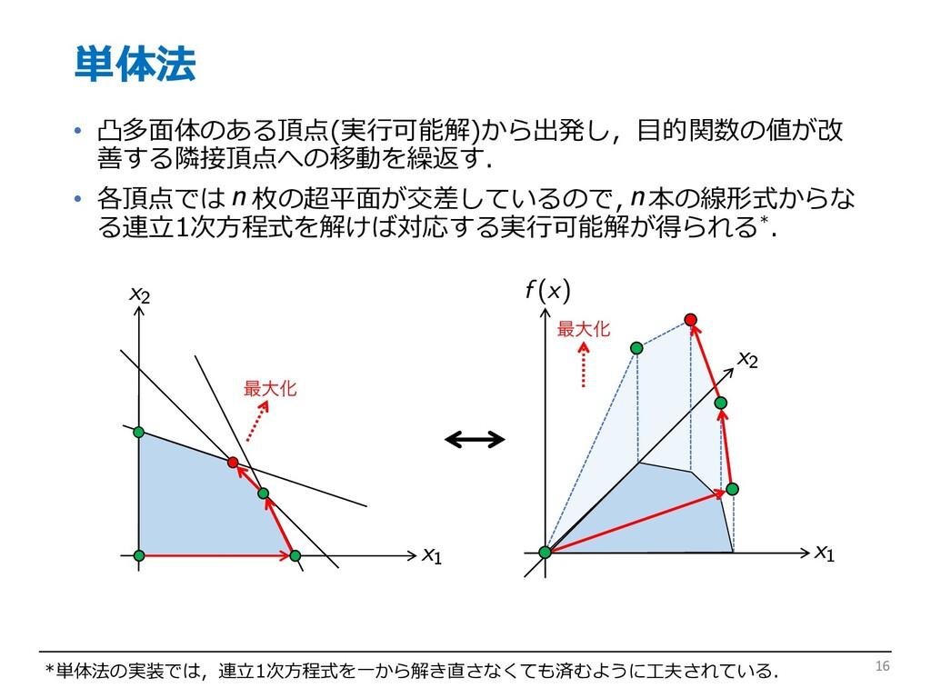 単体法 • 凸多⾯体のある頂点(実⾏可能解)から出発し,⽬的関数の値が改 善する隣接頂点への移...