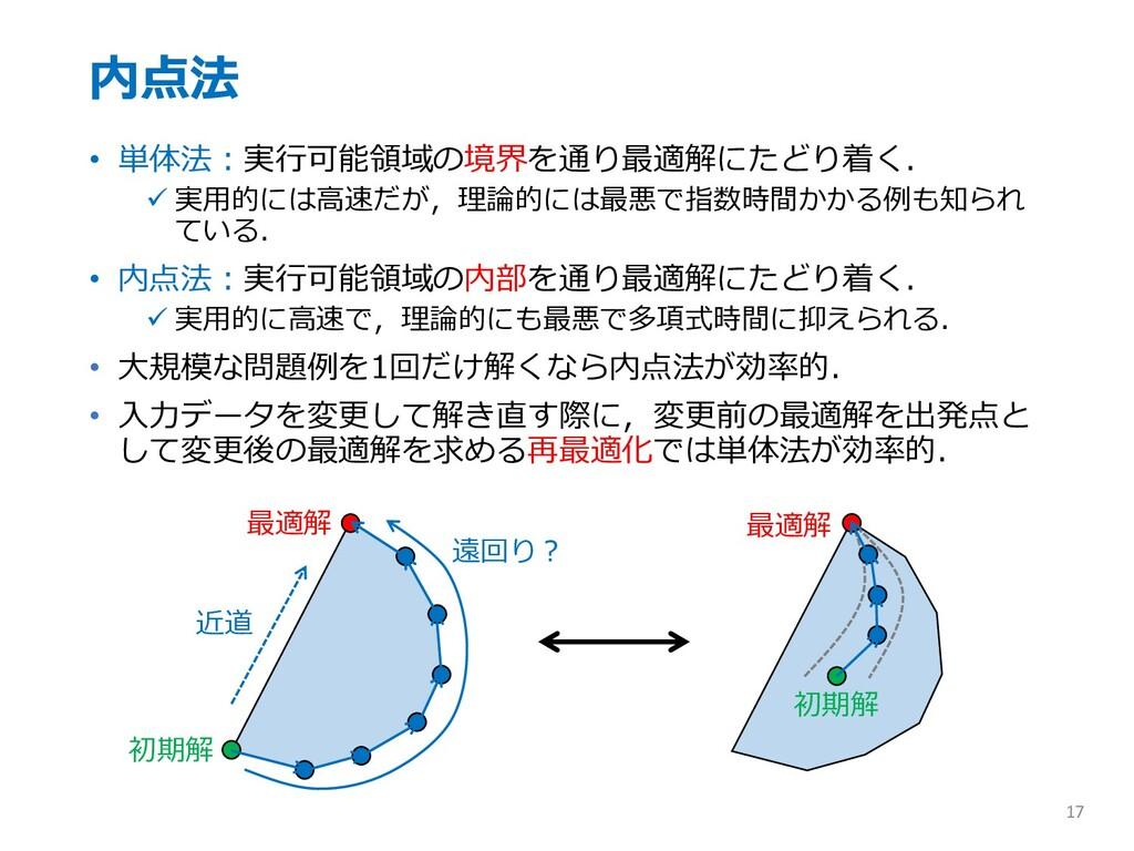 内点法 • 単体法︓実⾏可能領域の境界を通り最適解にたどり着く. ü 実⽤的には⾼速だが,理論...
