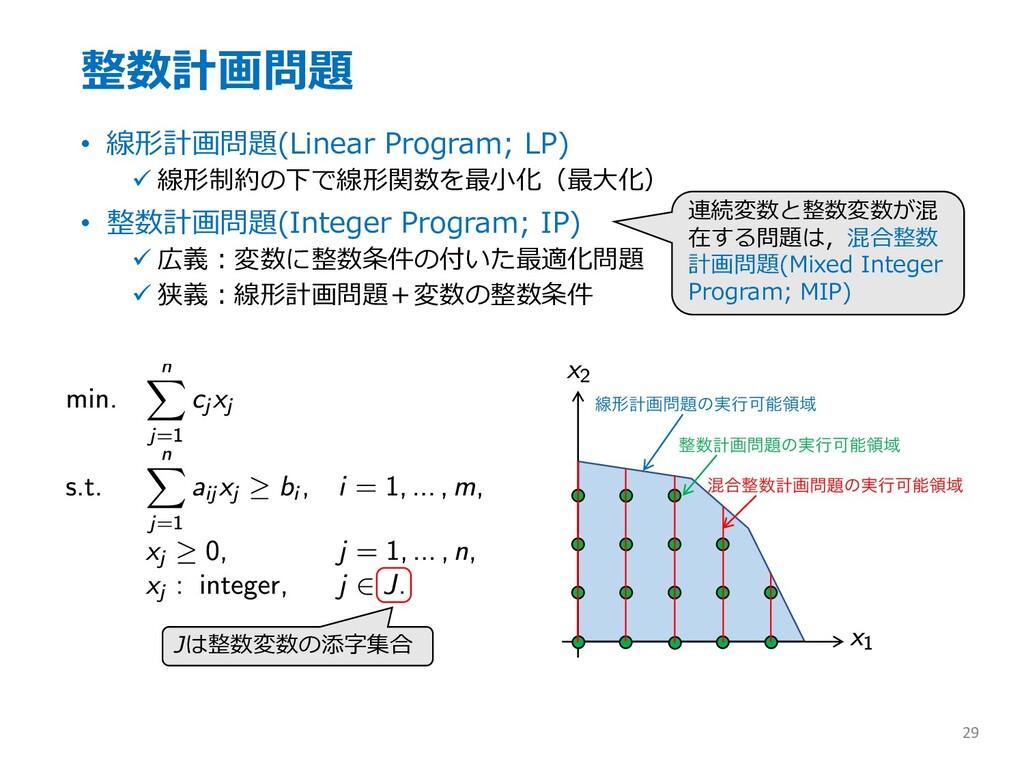 整数計画問題 • 線形計画問題(Linear Program; LP) ü 線形制約の下で線形...