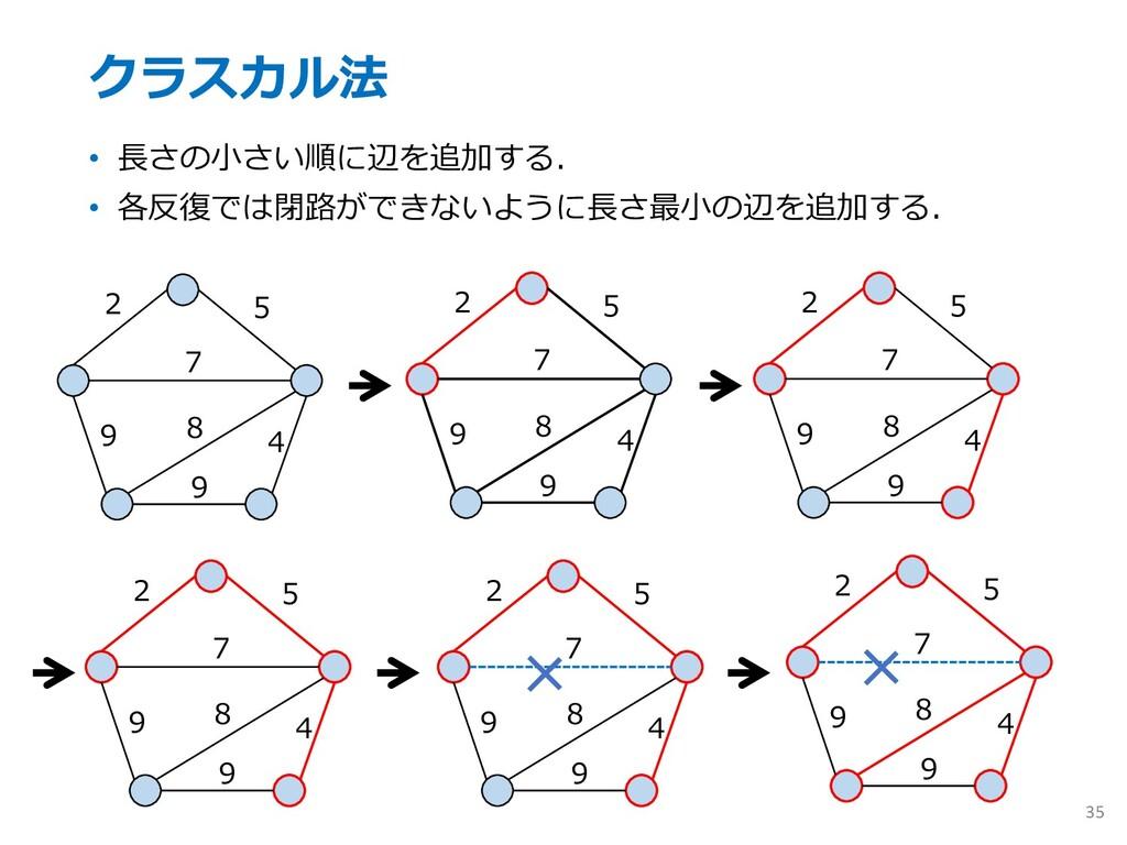 クラスカル法 • ⻑さの⼩さい順に辺を追加する. • 各反復では閉路ができないように⻑さ最⼩の...
