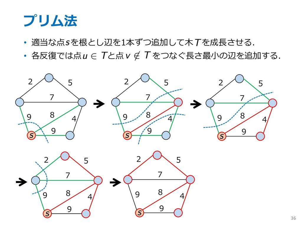 プリム法 • 適当な点 を根とし辺を1本ずつ追加して⽊ を成⻑させる. • 各反復では点 と点...